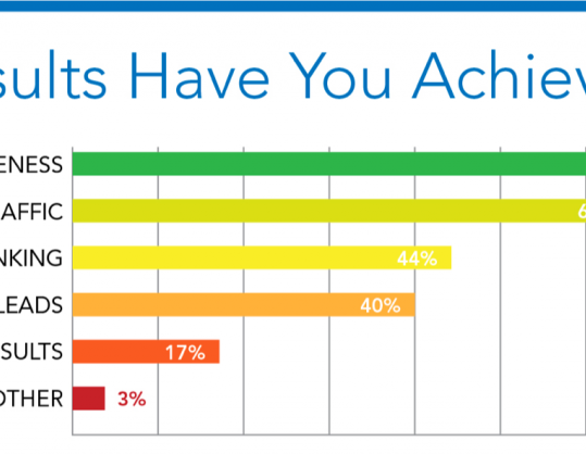 How Long Does It Take to See ,Seo, Digital Marketing Results?