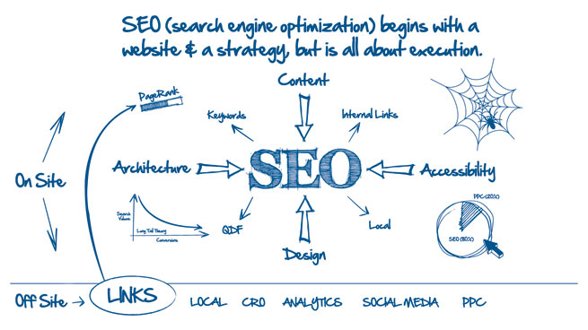 SEO Indore | The No 1 Seo Company in Indore