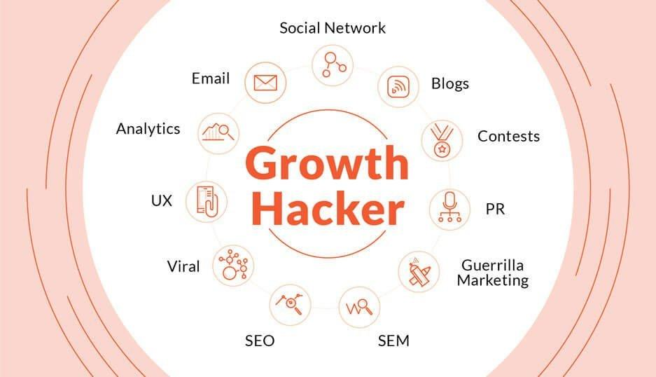 Growth Hacker Indore India