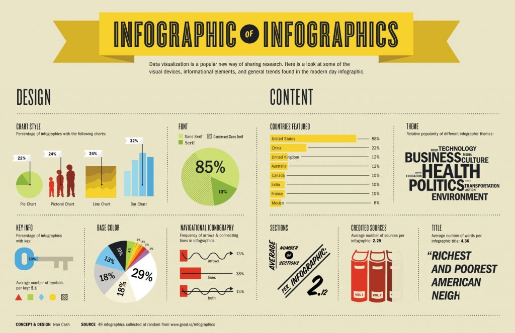 Why Infographics are great for business