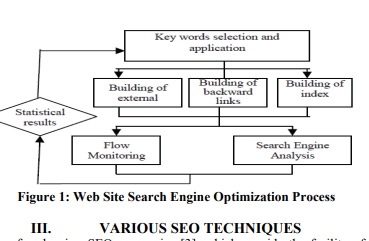 SEO Techniques for various Applications - A Comparative Analyses and Evaluation