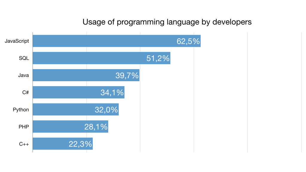 7 best programming languages to learn in 2019