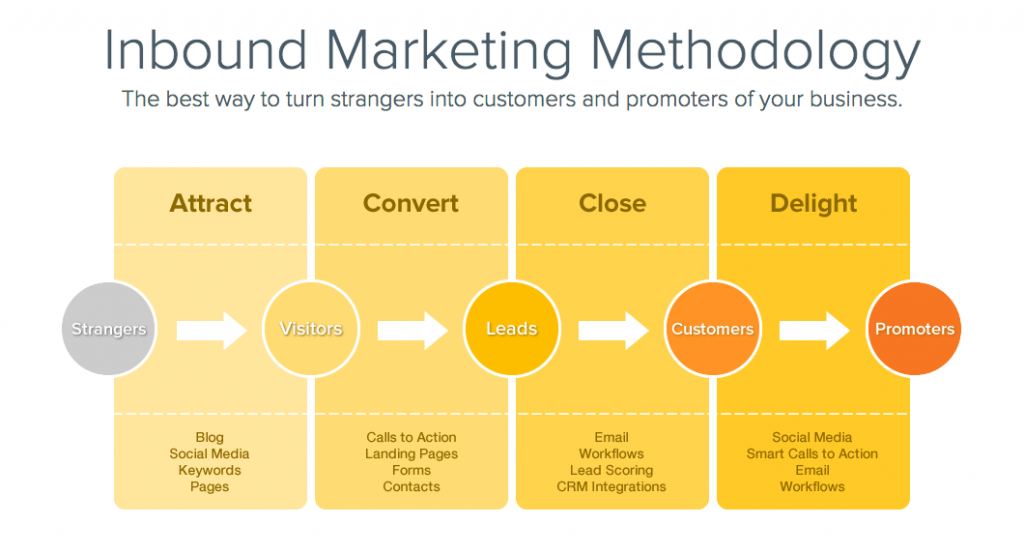 Inbound Marketing Indore