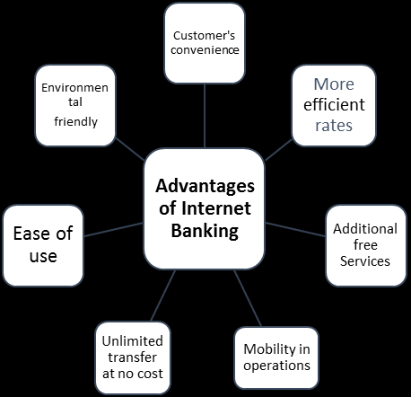 advantages of internet banking