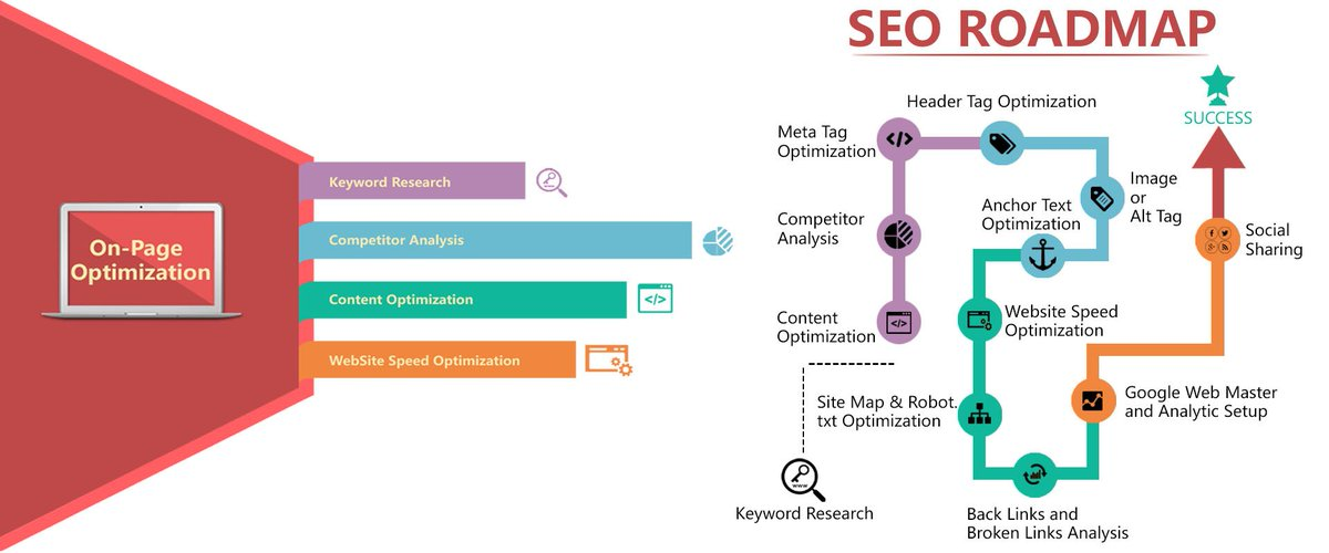 seo road map